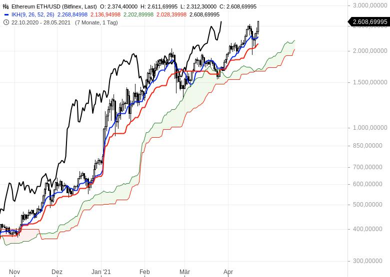 Gold-hui-Bitcoin-pfui-Chartanalyse-Oliver-Baron-GodmodeTrader.de-14