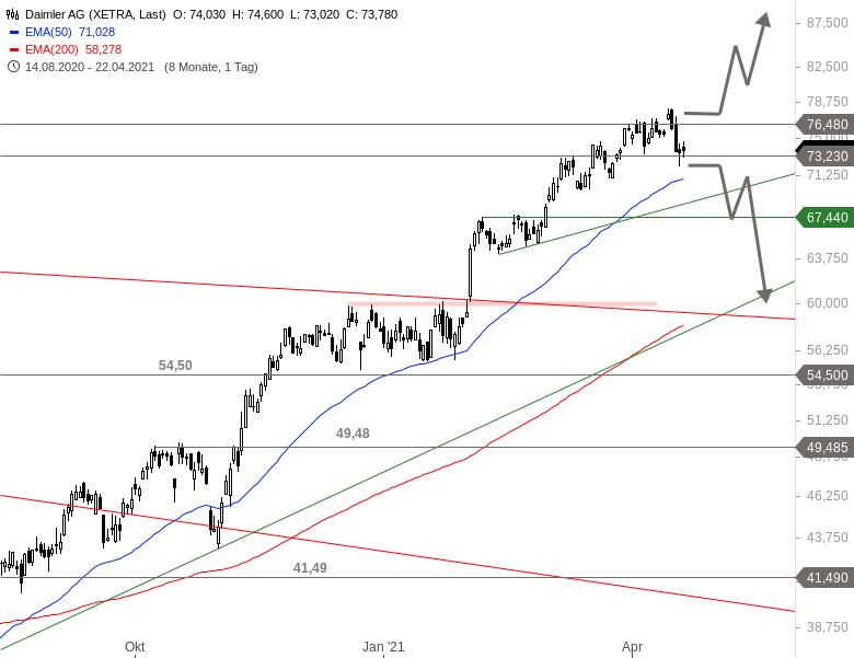 DAIMLER-Aktienkurs-hängt-fest-Chartanalyse-Alexander-Paulus-GodmodeTrader.de-1