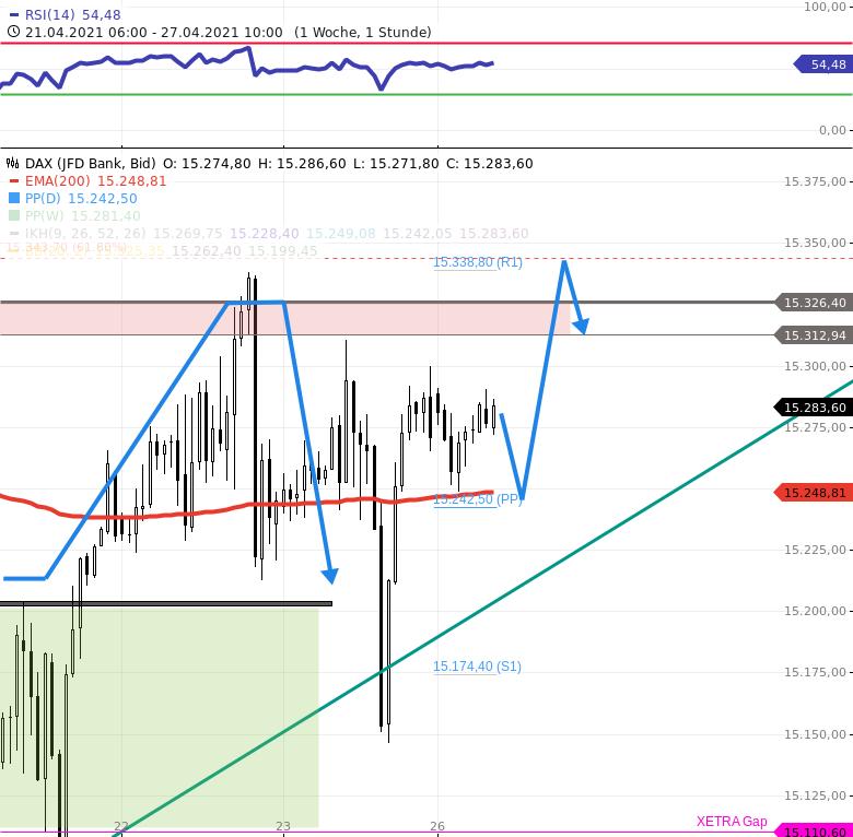 DAX-Tagesausblick-DAX-Chart-deutet-auf-DAX-Anstieg-an-bis-Chartanalyse-Rocco-Gräfe-GodmodeTrader.de-3