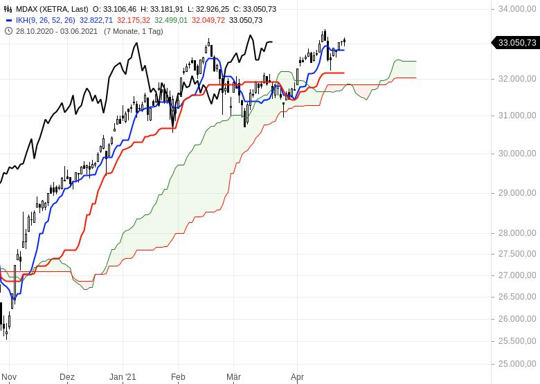 Aktienmärkte-bleiben-im-Long-Modus-Bitcoin-dreht-auf-short-Chartanalyse-Oliver-Baron-GodmodeTrader.de-3