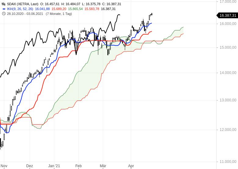 Aktienmärkte-bleiben-im-Long-Modus-Bitcoin-dreht-auf-short-Chartanalyse-Oliver-Baron-GodmodeTrader.de-4