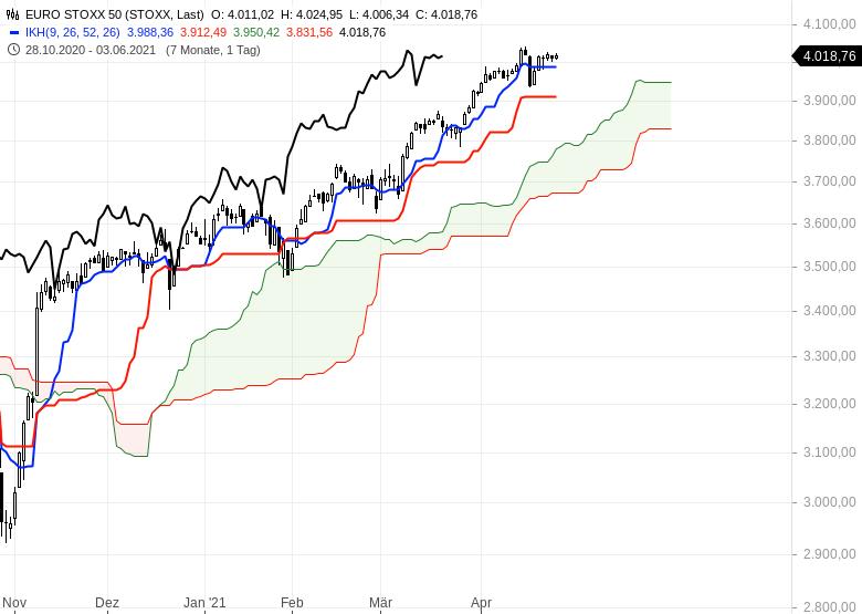 Aktienmärkte-bleiben-im-Long-Modus-Bitcoin-dreht-auf-short-Chartanalyse-Oliver-Baron-GodmodeTrader.de-5
