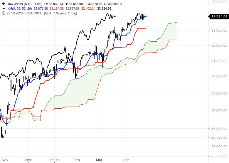 Aktienmärkte-bleiben-im-Long-Modus-Bitcoin-dreht-auf-short-Chartanalyse-Oliver-Baron-GodmodeTrader.de-6