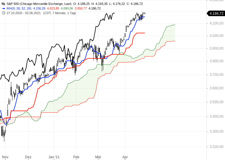 Aktienmärkte-bleiben-im-Long-Modus-Bitcoin-dreht-auf-short-Chartanalyse-Oliver-Baron-GodmodeTrader.de-7