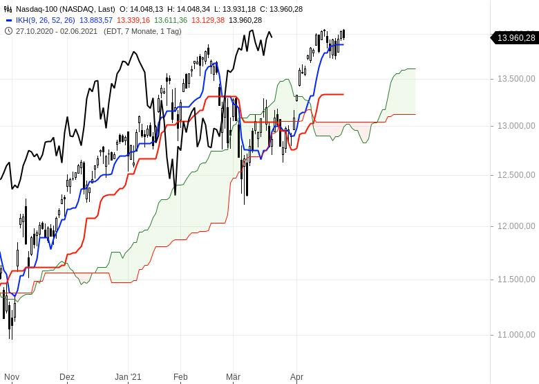 Aktienmärkte-bleiben-im-Long-Modus-Bitcoin-dreht-auf-short-Chartanalyse-Oliver-Baron-GodmodeTrader.de-8