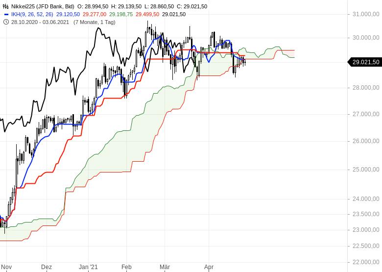 Aktienmärkte-bleiben-im-Long-Modus-Bitcoin-dreht-auf-short-Chartanalyse-Oliver-Baron-GodmodeTrader.de-9