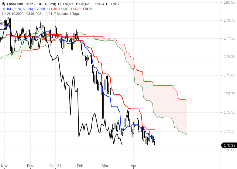 Aktienmärkte-bleiben-im-Long-Modus-Bitcoin-dreht-auf-short-Chartanalyse-Oliver-Baron-GodmodeTrader.de-10
