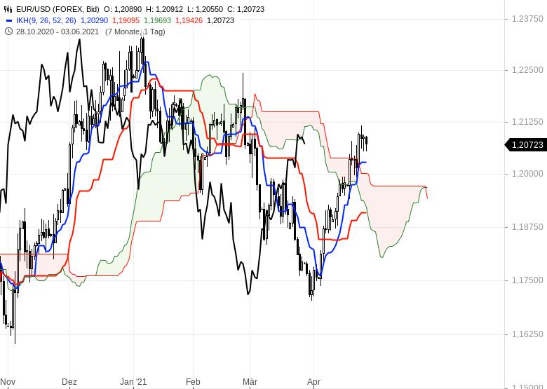 Aktienmärkte-bleiben-im-Long-Modus-Bitcoin-dreht-auf-short-Chartanalyse-Oliver-Baron-GodmodeTrader.de-11