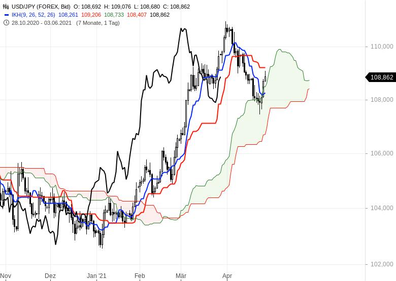 Aktienmärkte-bleiben-im-Long-Modus-Bitcoin-dreht-auf-short-Chartanalyse-Oliver-Baron-GodmodeTrader.de-12