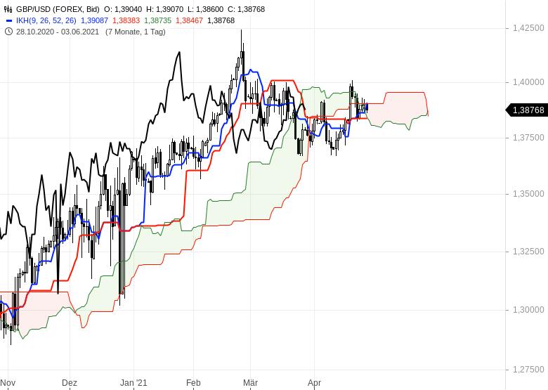 Aktienmärkte-bleiben-im-Long-Modus-Bitcoin-dreht-auf-short-Chartanalyse-Oliver-Baron-GodmodeTrader.de-13