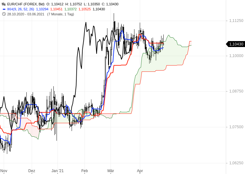 Aktienmärkte-bleiben-im-Long-Modus-Bitcoin-dreht-auf-short-Chartanalyse-Oliver-Baron-GodmodeTrader.de-14