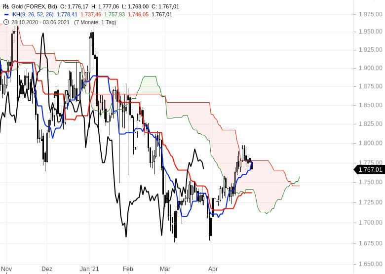 Aktienmärkte-bleiben-im-Long-Modus-Bitcoin-dreht-auf-short-Chartanalyse-Oliver-Baron-GodmodeTrader.de-15