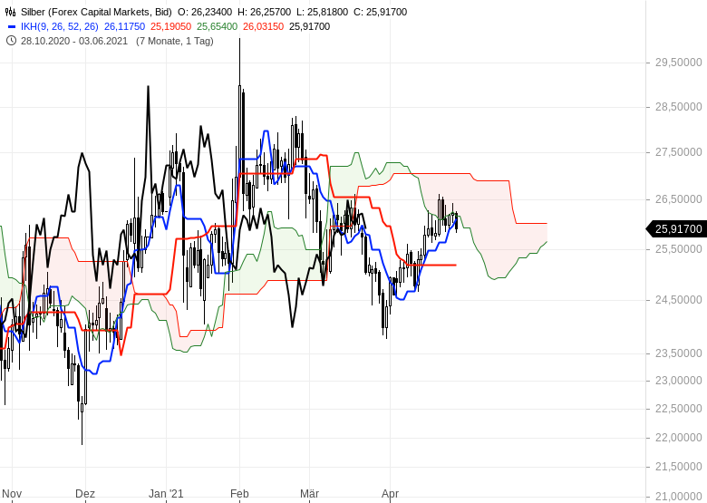 Aktienmärkte-bleiben-im-Long-Modus-Bitcoin-dreht-auf-short-Chartanalyse-Oliver-Baron-GodmodeTrader.de-16