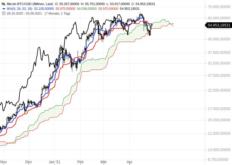 Aktienmärkte-bleiben-im-Long-Modus-Bitcoin-dreht-auf-short-Chartanalyse-Oliver-Baron-GodmodeTrader.de-18
