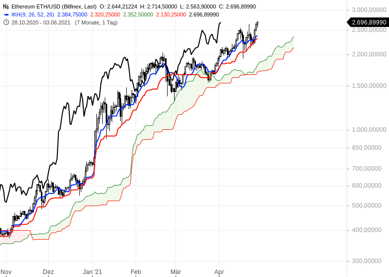 Aktienmärkte-bleiben-im-Long-Modus-Bitcoin-dreht-auf-short-Chartanalyse-Oliver-Baron-GodmodeTrader.de-19