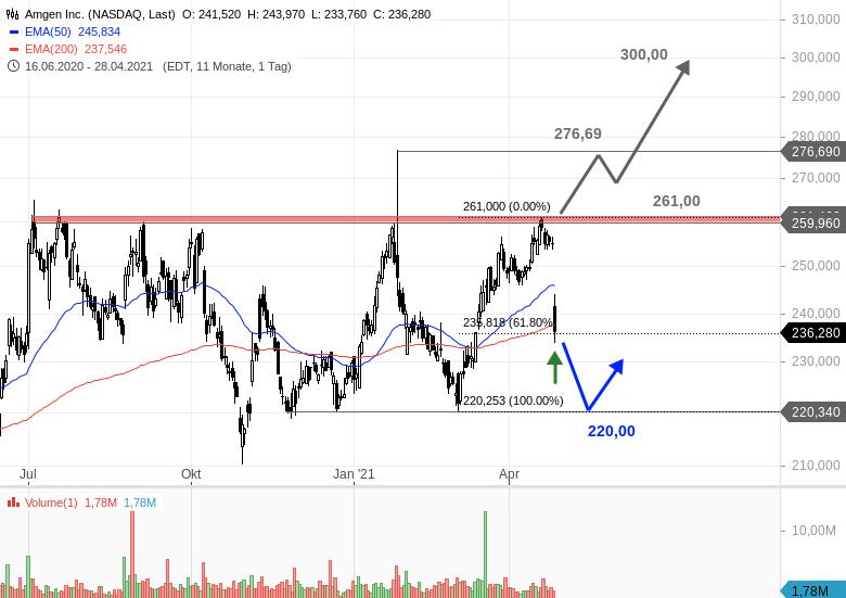 AMGEN-Goldman-Sachs-vs-JPMorgan-Chartanalyse-Bastian-Galuschka-GodmodeTrader.de-1