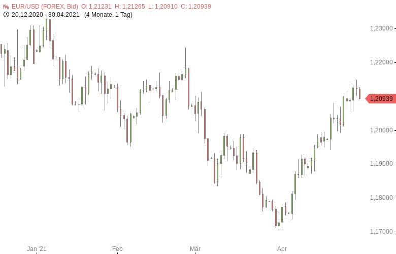FX-Mittagsbericht-US-Dollar-weiter-auf-Erholungskurs-Tomke-Hansmann-GodmodeTrader.de-1