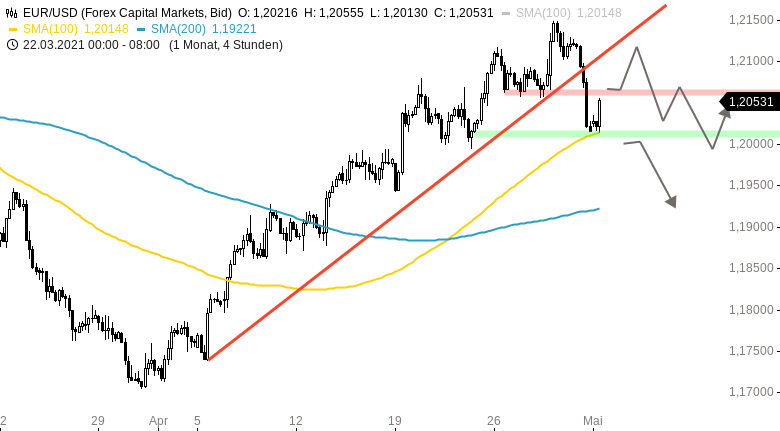EUR-USD-WOCHENAUSBLICK-Neuer-Monat-neuer-Trend-Chartanalyse-Henry-Philippson-GodmodeTrader.de-1