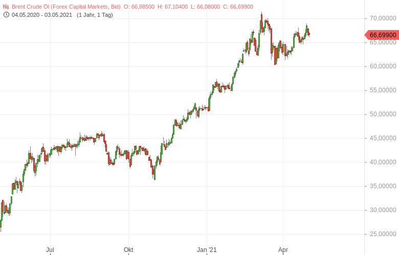 Ölmarkt-Indien-das-große-Sorgenkind-Bernd-Lammert-GodmodeTrader.de-1