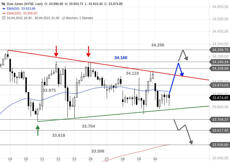 US-Ausblick-Die-Lage-im-Dow-Jones-spitzt-sich-förmlich-zu-Chartanalyse-Bastian-Galuschka-GodmodeTrader.de-1