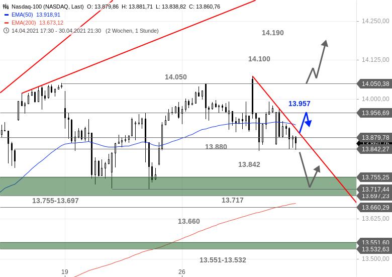 US-Ausblick-Die-Lage-im-Dow-Jones-spitzt-sich-förmlich-zu-Chartanalyse-Bastian-Galuschka-GodmodeTrader.de-2
