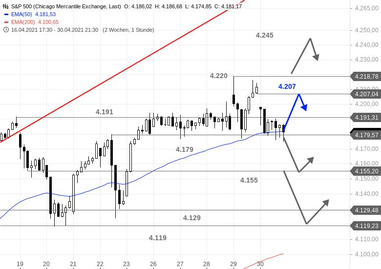 US-Ausblick-Die-Lage-im-Dow-Jones-spitzt-sich-förmlich-zu-Chartanalyse-Bastian-Galuschka-GodmodeTrader.de-3