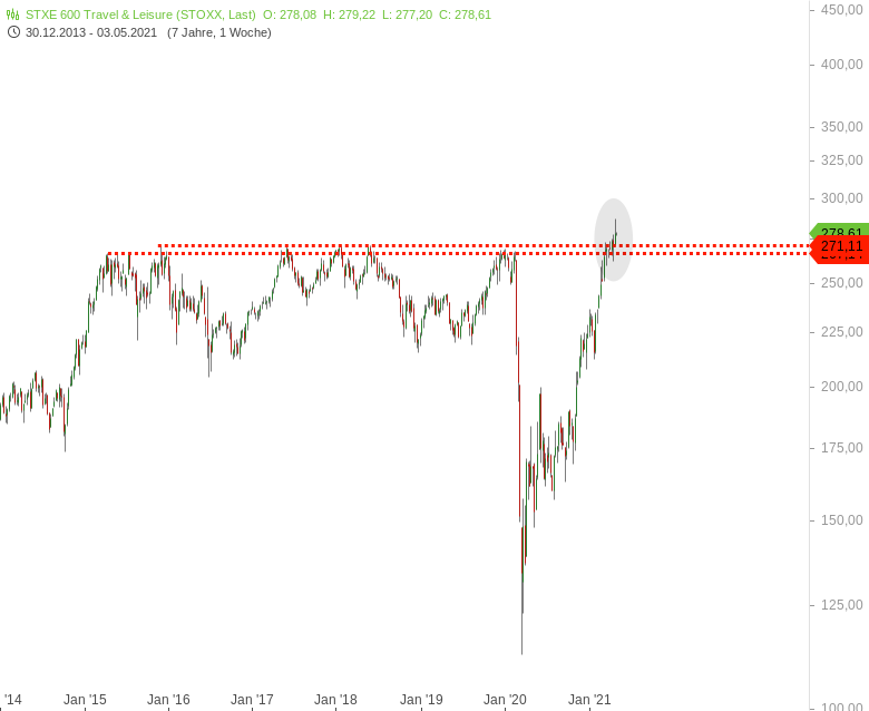 So-funktioniert-Börse-so-funktioniert-das-Einpreisen-Chartanalyse-Harald-Weygand-GodmodeTrader.de-1