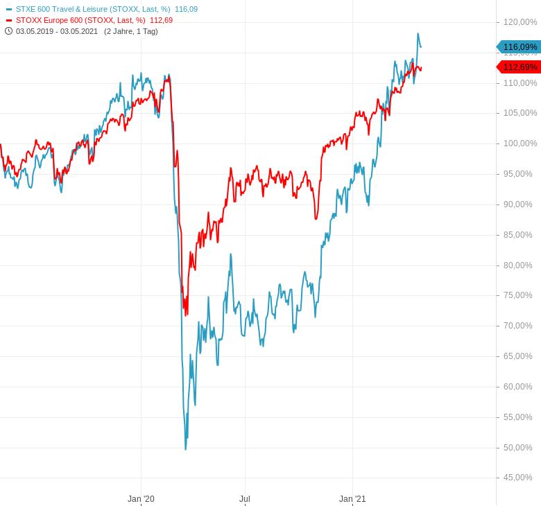 So-funktioniert-Börse-so-funktioniert-das-Einpreisen-Chartanalyse-Harald-Weygand-GodmodeTrader.de-2