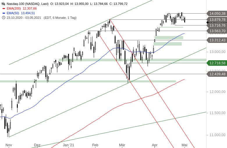 NASDAQ-100-Geduld-ist-gefragt-Chartanalyse-Alexander-Paulus-GodmodeTrader.de-1
