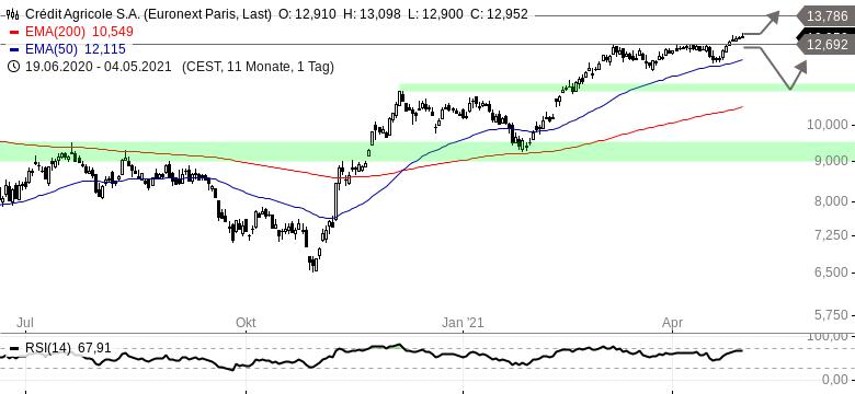Französische-Bank-Aktie-steigt-auf-neues-Jahreshoch-Chartanalyse-Henry-Philippson-GodmodeTrader.de-1