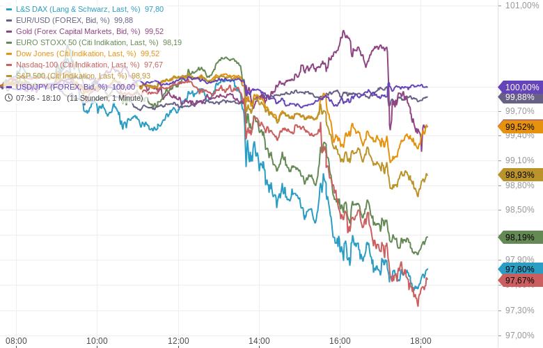 US-Finanzministerin-befeuert-Kursrutsch-an-der-NASDAQ-Kommentar-Oliver-Baron-GodmodeTrader.de-1