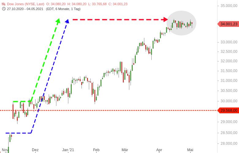 DAX-Eurostoxx50-DowJones-Sell-Offs-an-Zielmarken-Janet-Yellen-Chartanalyse-Harald-Weygand-GodmodeTrader.de-3