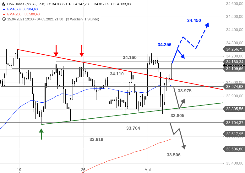 US-Ausblick-Was-für-eine-Nummer-im-Dow-Jones-Chartanalyse-Bastian-Galuschka-GodmodeTrader.de-1