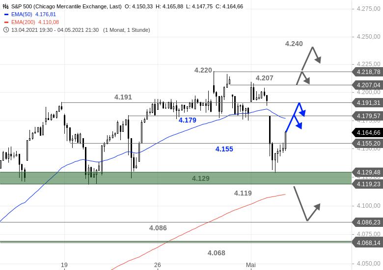 US-Ausblick-Was-für-eine-Nummer-im-Dow-Jones-Chartanalyse-Bastian-Galuschka-GodmodeTrader.de-3