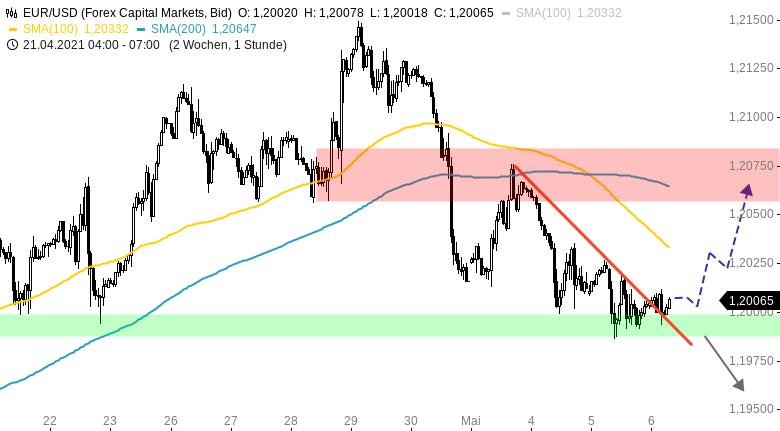 EUR-USD-Tagesausblick-Stabilisierung-nach-neuem-Wochentief-Chartanalyse-Henry-Philippson-GodmodeTrader.de-1