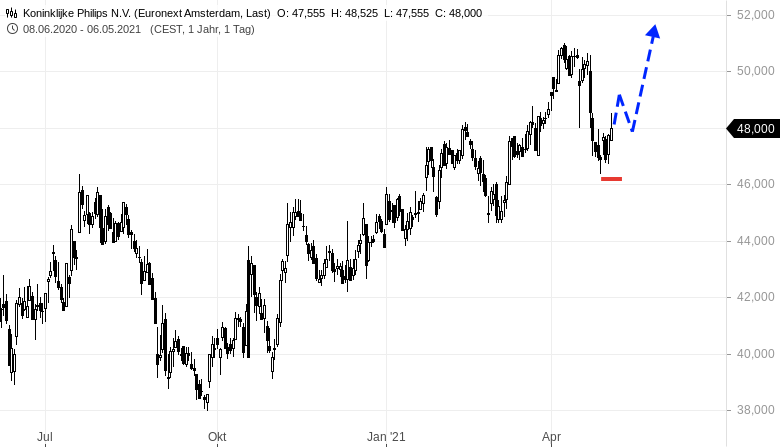 PHILIPS-im-tradingtechnischen-Chartcheck-Rene-Berteit-GodmodeTrader.de-1