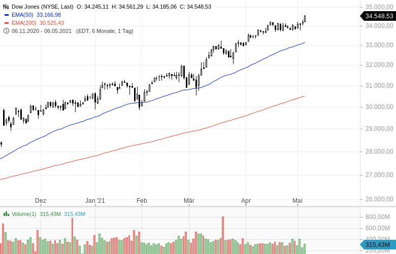 Extreme-Verkäufe-Hedgefonds-flüchten-aus-Aktien-Kommentar-Oliver-Baron-GodmodeTrader.de-1