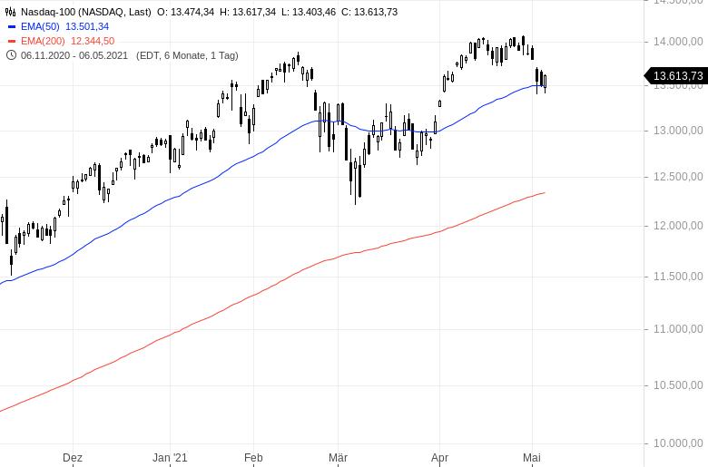 Extreme-Verkäufe-Hedgefonds-flüchten-aus-Aktien-Kommentar-Oliver-Baron-GodmodeTrader.de-2