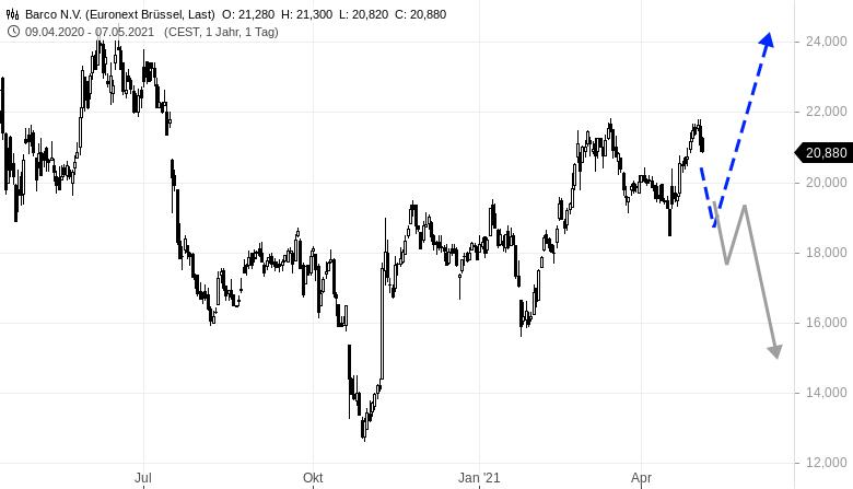 OHB-BARCO-im-Tradingcheck-Rene-Berteit-GodmodeTrader.de-1