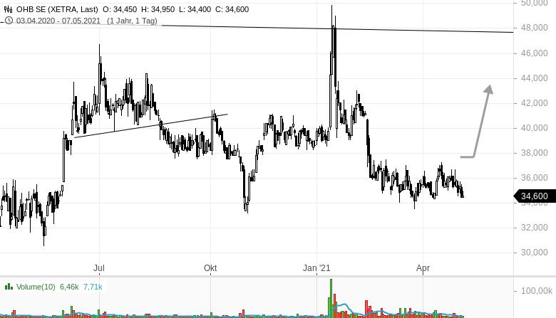 OHB-BARCO-im-Tradingcheck-Rene-Berteit-GodmodeTrader.de-2