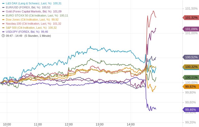 US-Arbeitsmarkt-enttäuscht-NASDAQ-schießt-hoch-Kommentar-Oliver-Baron-GodmodeTrader.de-1