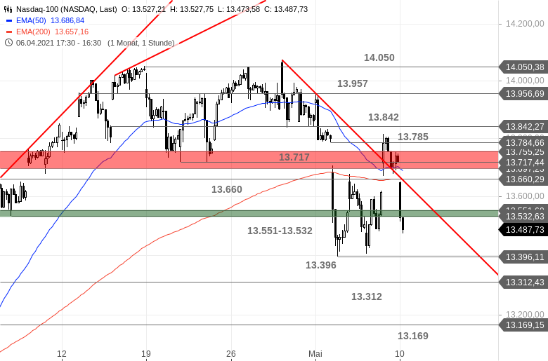 US-INDIZES-Dow-Jones-hui-Nasdaq-100-pfui-Chartanalyse-Bastian-Galuschka-GodmodeTrader.de-3