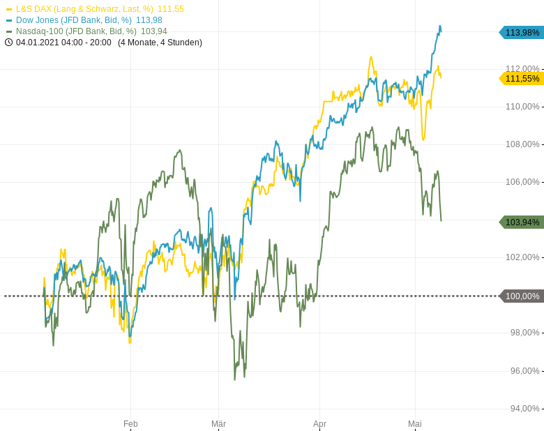 NASDAQ100-Starke-Verkäufe-im-Techsektor-Chartanalyse-Harald-Weygand-GodmodeTrader.de-1