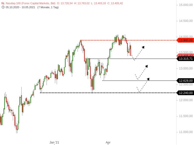 NASDAQ100-Starke-Verkäufe-im-Techsektor-Chartanalyse-Harald-Weygand-GodmodeTrader.de-2