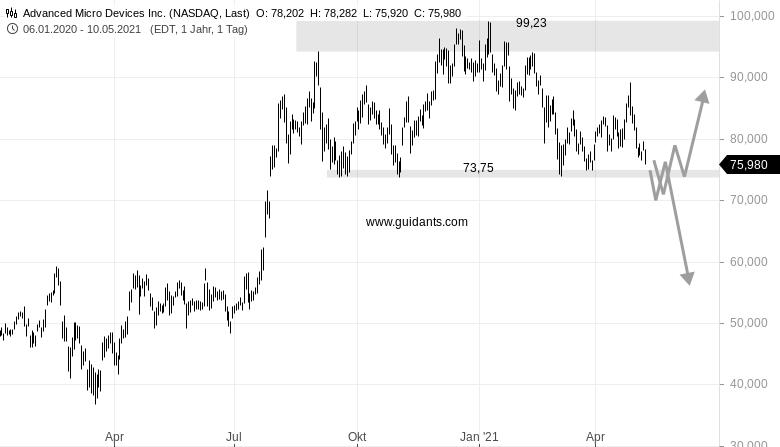 NEL-ASA-AMD-Hedging-So-sehe-ich-diese-Aktien-Rene-Berteit-GodmodeTrader.de-2