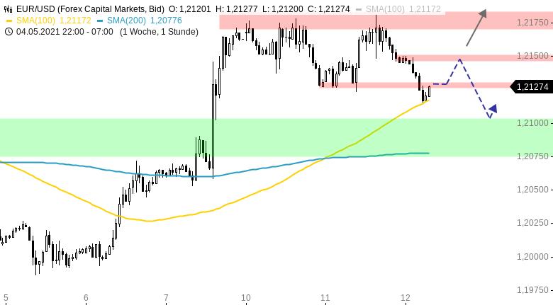 EUR-USD-Tagesausblick-Eskalation-im-Nahen-Osten-treibt-Dollar-Nachfrage-Chartanalyse-Henry-Philippson-GodmodeTrader.de-1