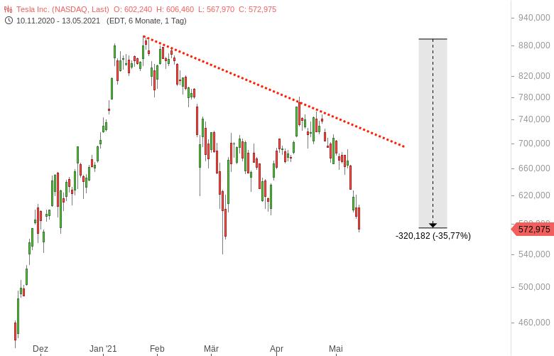 TESLA-Der-Aktienkurs-rutscht-weiter-ab-Chartanalyse-Harald-Weygand-GodmodeTrader.de-1