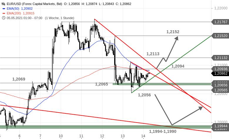 EUR-USD-Tagesausblick-Zeigen-sich-die-Bullen-kurz-Chartanalyse-Bastian-Galuschka-GodmodeTrader.de-1