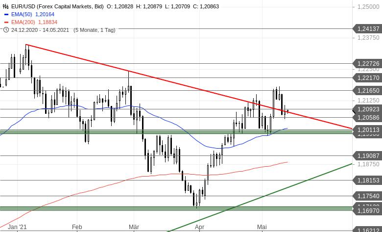 EUR-USD-Tagesausblick-Zeigen-sich-die-Bullen-kurz-Chartanalyse-Bastian-Galuschka-GodmodeTrader.de-2