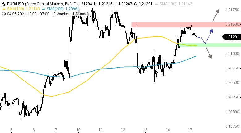EUR-USD-Tagesausblick-Erholung-zum-Wochenausklang-Chartanalyse-Henry-Philippson-GodmodeTrader.de-1